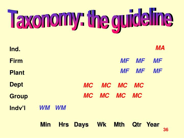 Taxonomy: the guideline