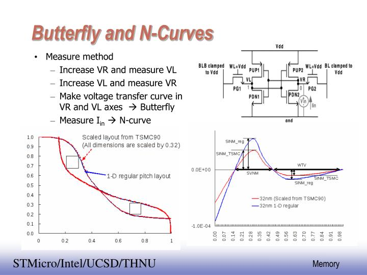 Butterfly and N-Curves