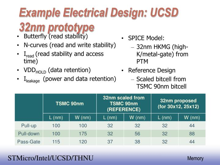 Example Electrical Design: UCSD 32nm prototype