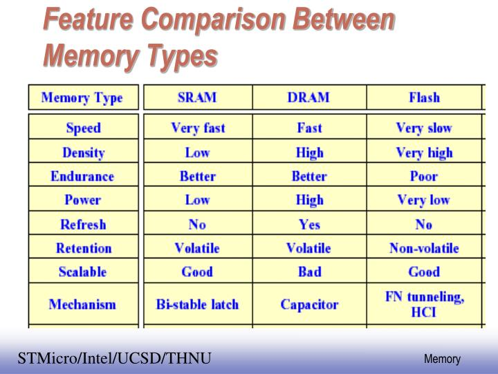 Feature comparison between memory types