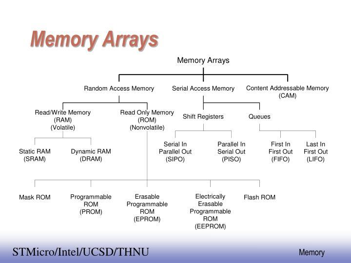 Memory Arrays