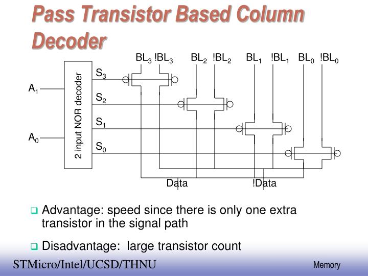 Pass Transistor Based Column Decoder