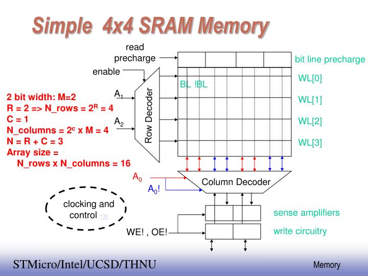 Simple  4x4 SRAM Memory