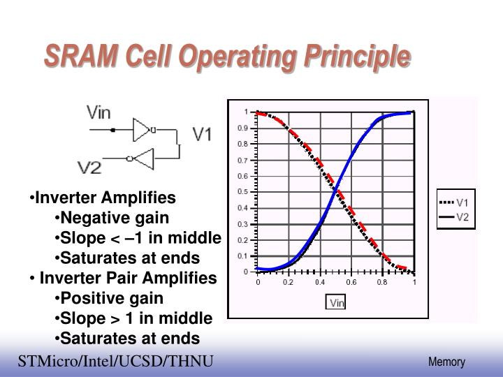 SRAM Cell Operating Principle