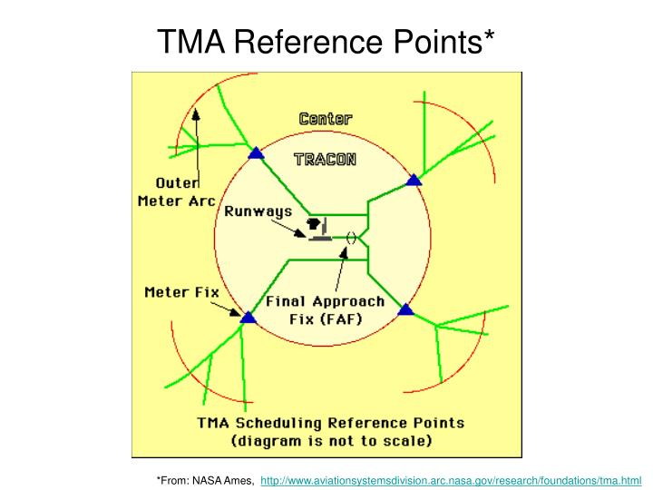 TMA Reference Points*