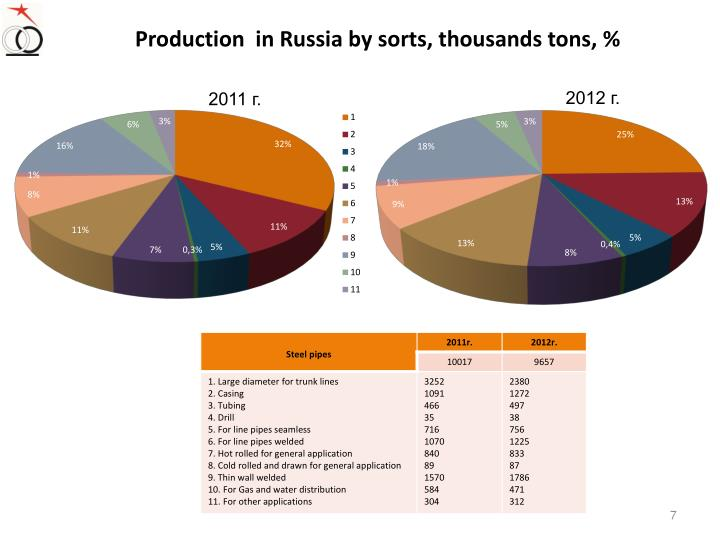 Production  in Russia by sorts