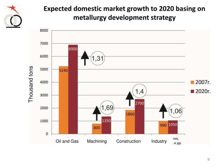 Expected domestic market growth to