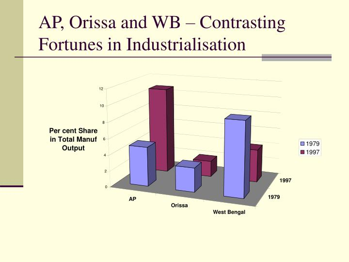 Ap orissa and wb contrasting fortunes in industrialisation