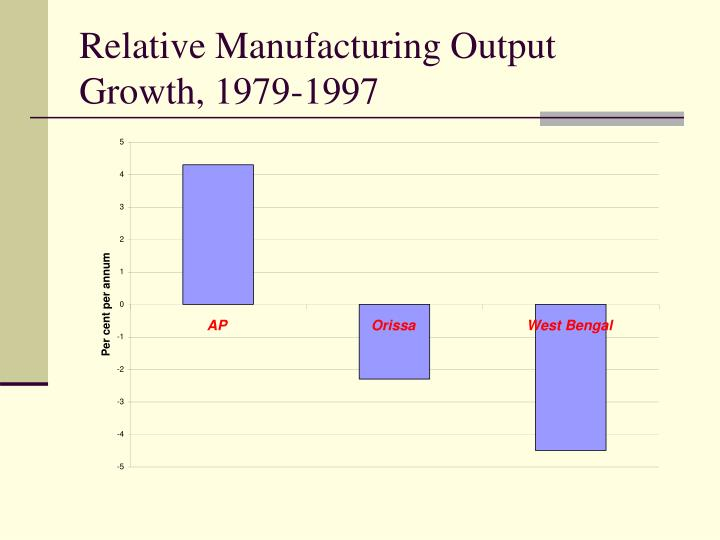 Relative Manufacturing Output Growth, 1979-1997