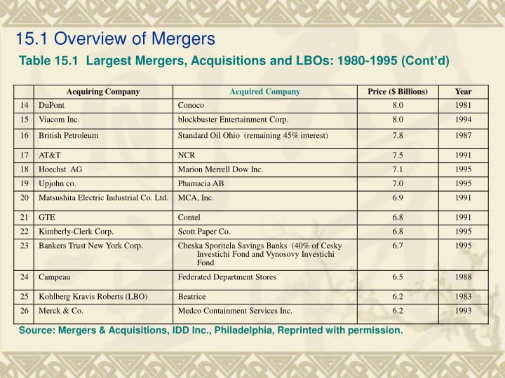 15.1 Overview of Mergers