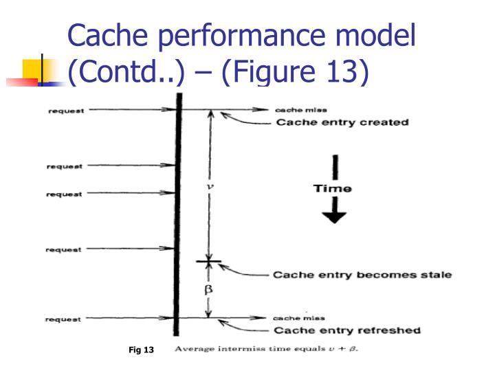 Cache performance model (Contd..) – (Figure 13)