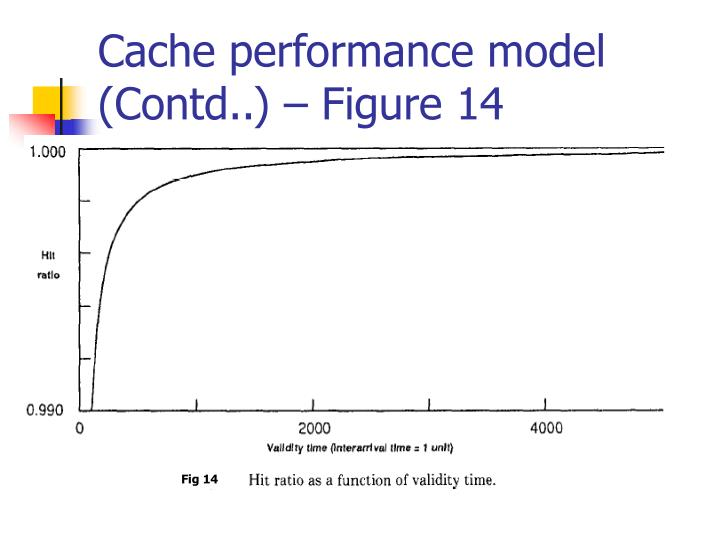 Cache performance model (Contd..) – Figure 14