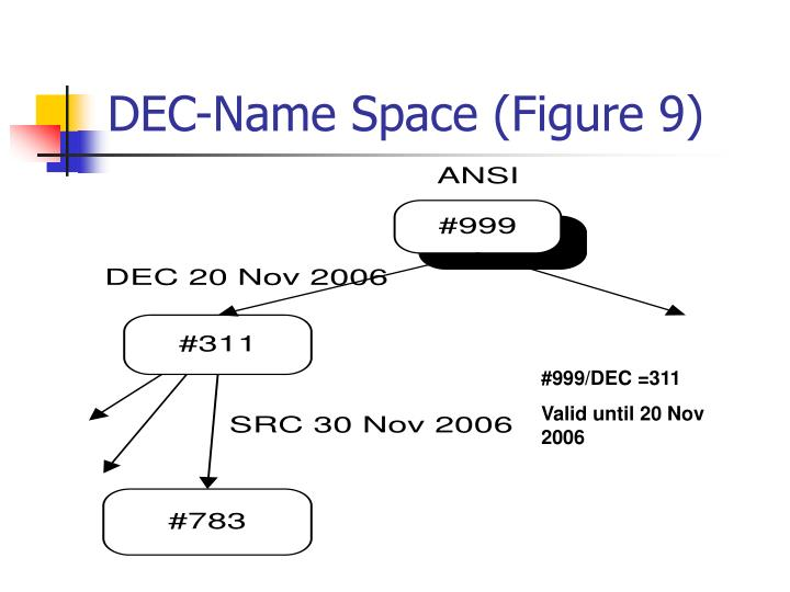 DEC-Name Space (Figure 9)
