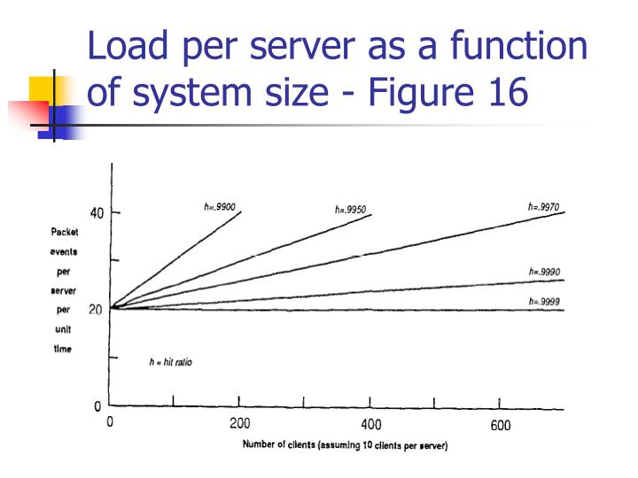 Load per server as a function of system size - Figure 16