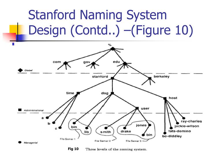Stanford Naming System Design (Contd..) –(Figure 10)