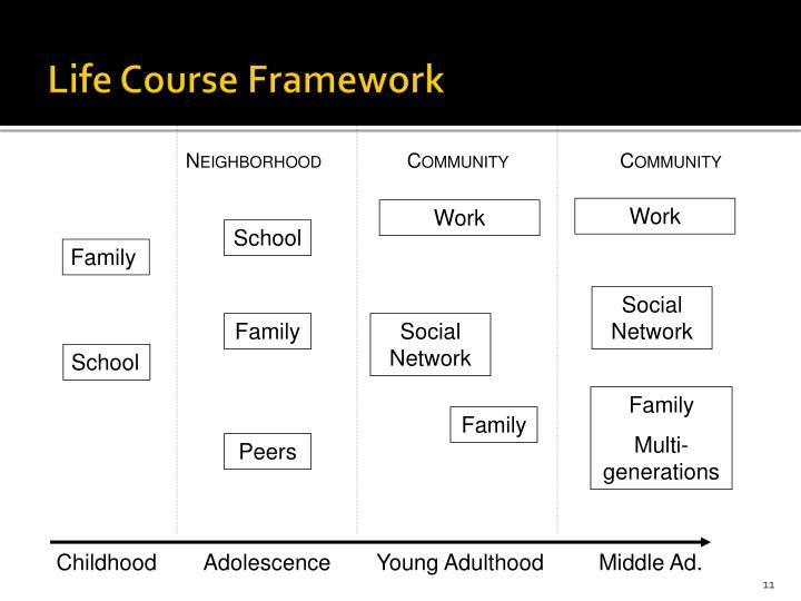 Life Course Framework