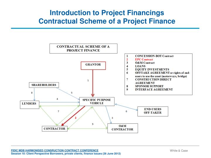 Introduction to project financings contractual scheme of a project finance