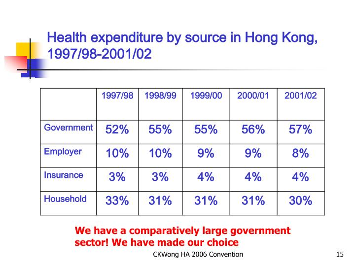 Health expenditure by source in Hong Kong, 1997/98-2001/02