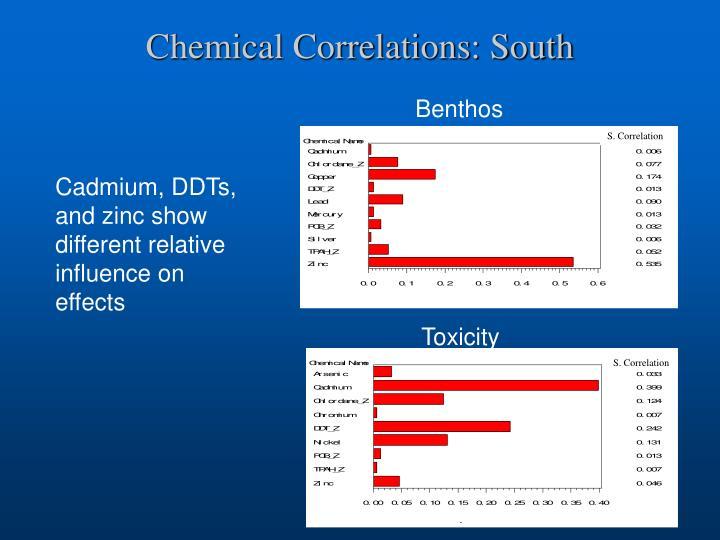 S. Correlation
