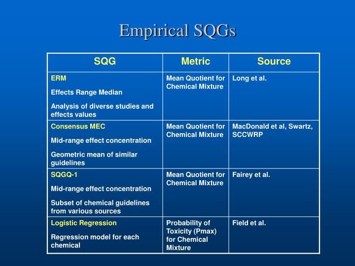 Empirical SQGs
