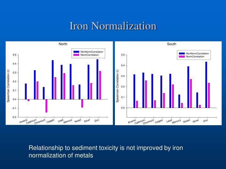 Iron Normalization