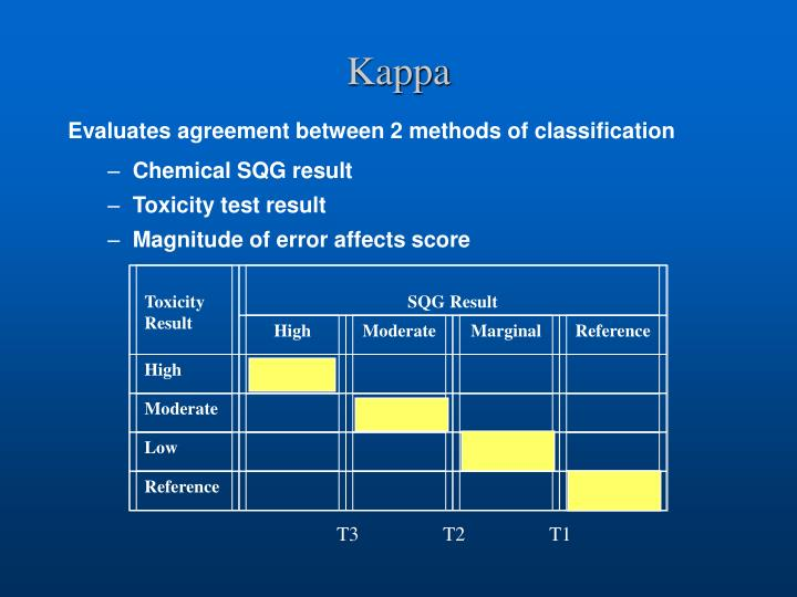 Toxicity Result
