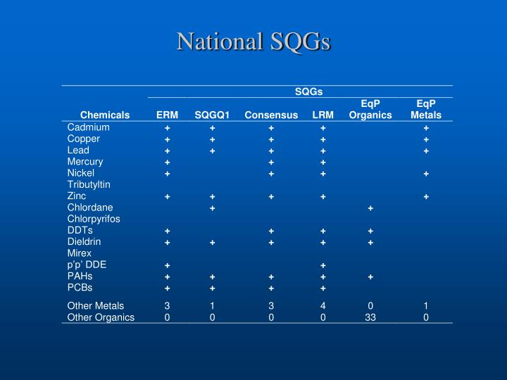 National SQGs
