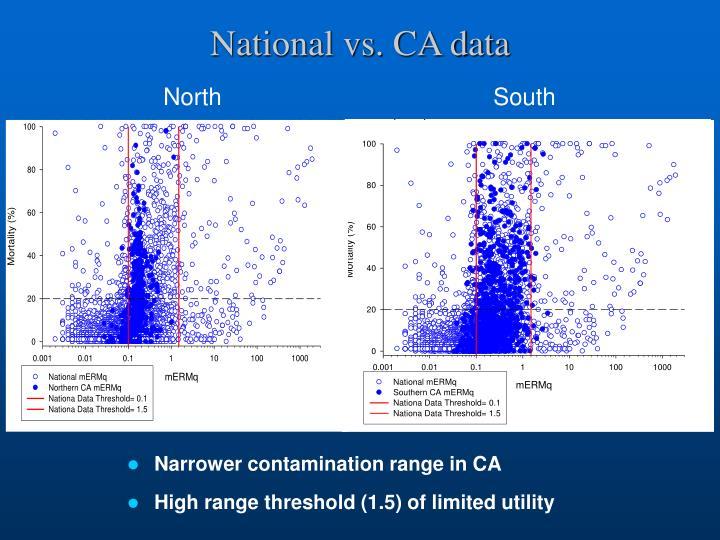 National vs. CA data