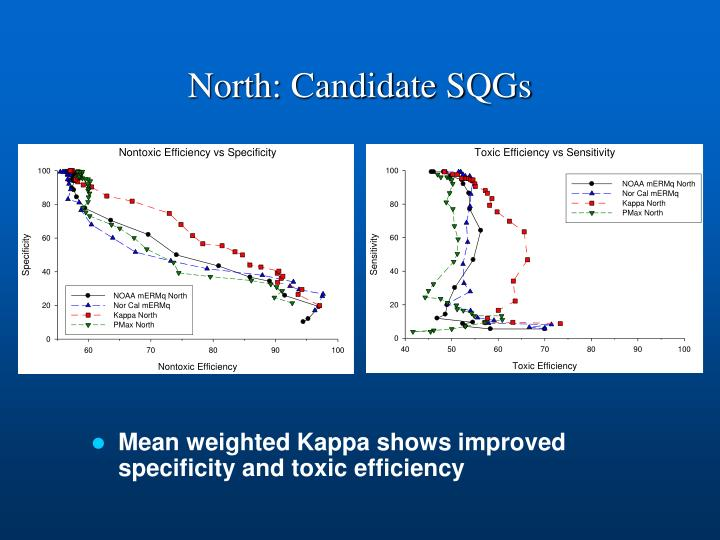 North: Candidate SQGs