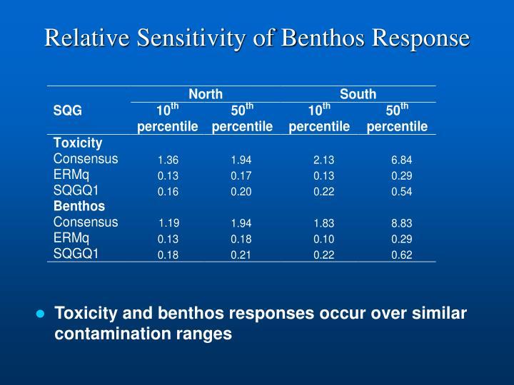 Relative Sensitivity of Benthos Response