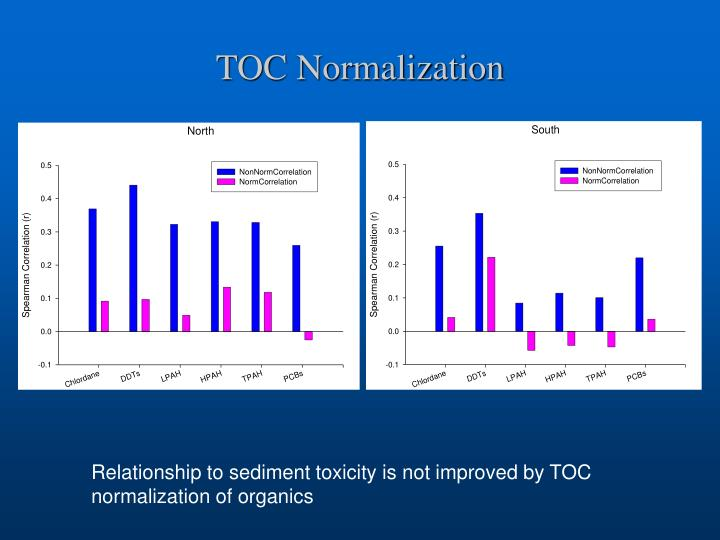 TOC Normalization