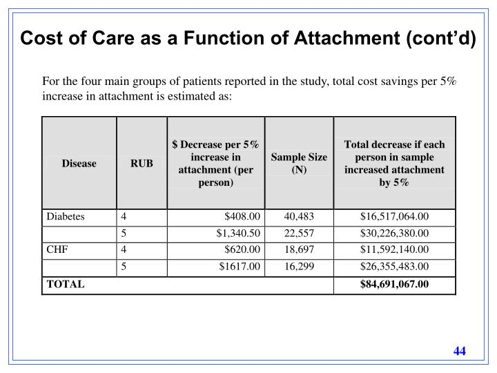 Cost of Care as a Function of Attachment (cont'd)