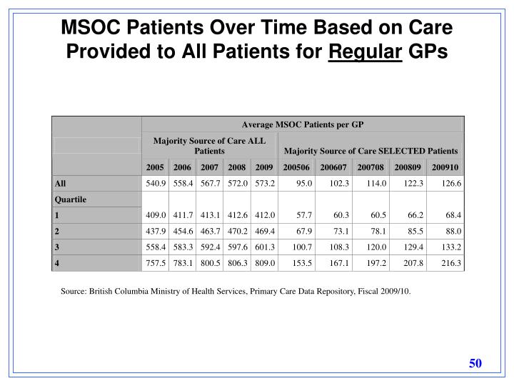MSOC Patients Over Time Based on Care Provided to All Patients for