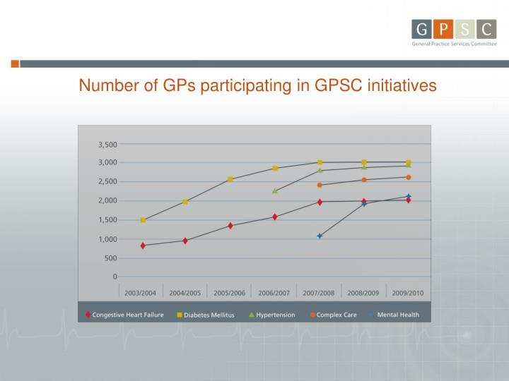 Number of GPs participating in GPSC initiatives