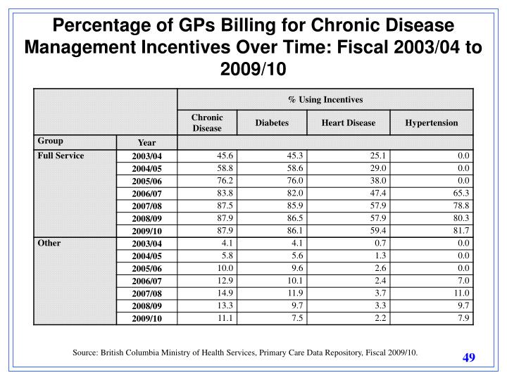 Percentage of GPs Billing for Chronic Disease Management Incentives Over Time: Fiscal 2003/04 to 2009/10