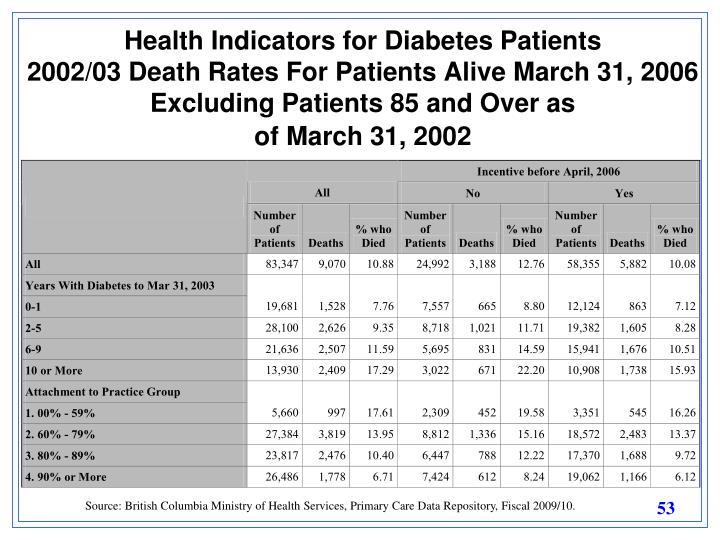 Health Indicators for Diabetes Patients
