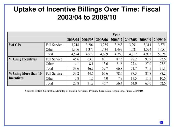 Uptake of Incentive Billings Over Time: Fiscal 2003/04 to 2009/10