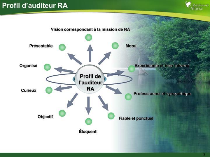 Profil d'auditeur RA