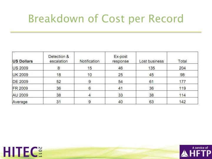 Breakdown of Cost per Record