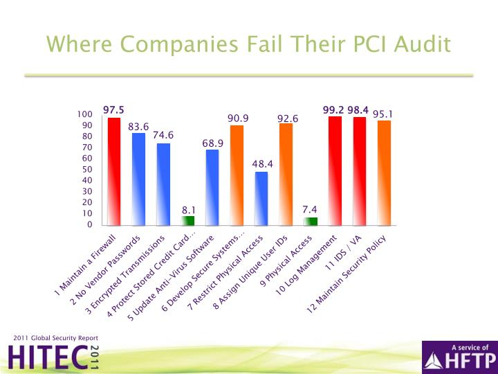 Where Companies Fail Their PCI Audit