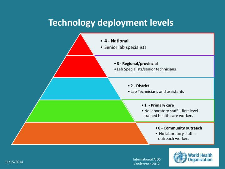 Technology deployment levels
