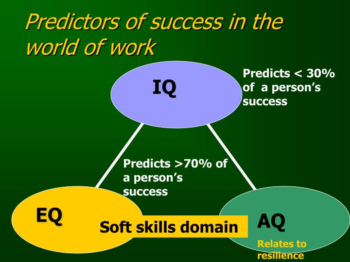 Predictors of success in the world of work