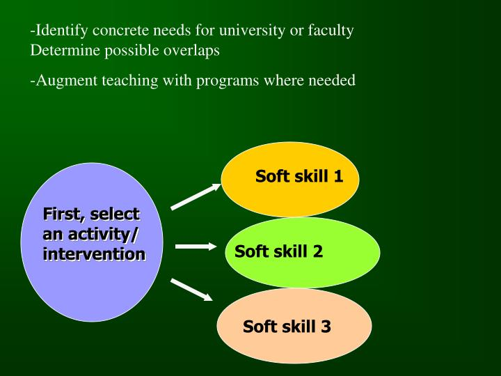 -Identify concrete needs for university or faculty Determine possible overlaps