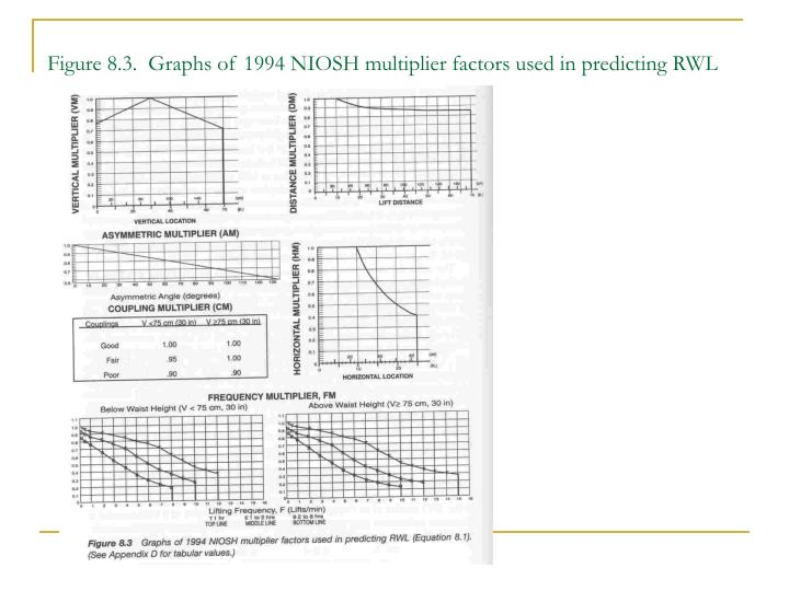 Figure 8.3.  Graphs of 1994 NIOSH multiplier factors used in predicting RWL