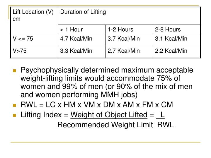 Psychophysically determined maximum acceptable weight-lifting limits would accommodate 75% of women and 99% of men (or 90% of the mix of men and women performing MMH jobs)