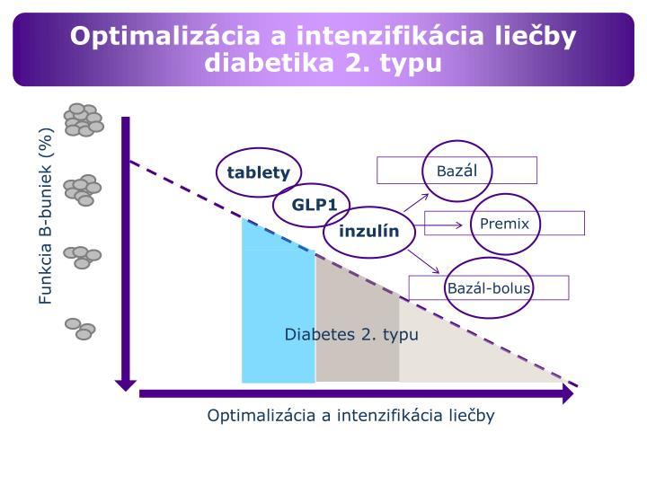 Optimalizácia a intenzifikácia liečby diabetika 2. typu
