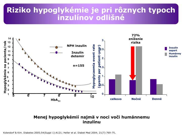 Riziko hypoglykémie je pri rôznych typoch inzulínov odlišné
