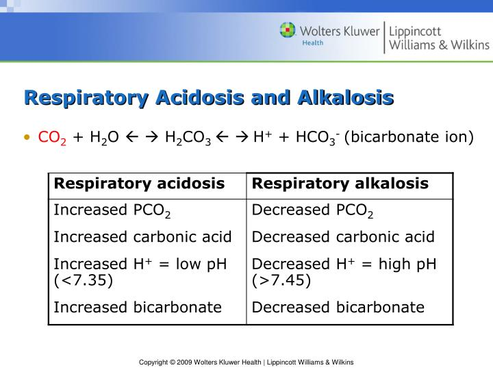 Respiratory Acidosis and Alkalosis