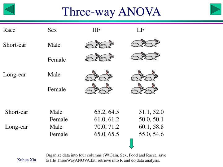 Three-way ANOVA