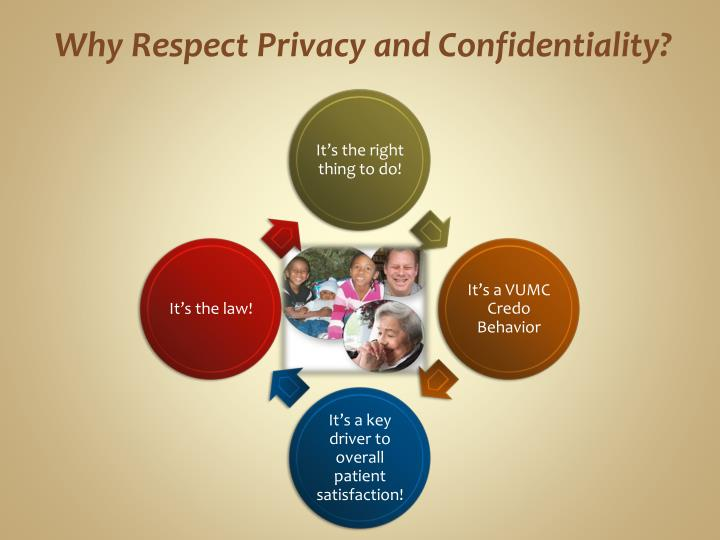 Why Respect Privacy and Confidentiality?
